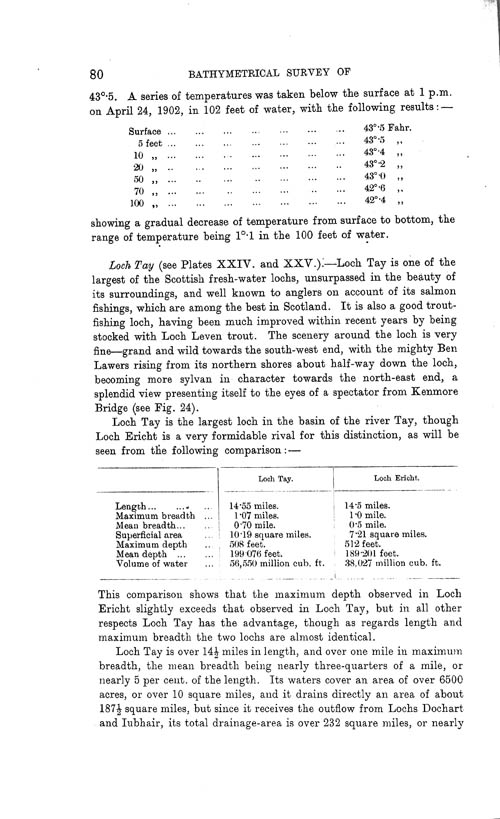 Page 80, Volume II, Part I - Lochs of the Tay Basin